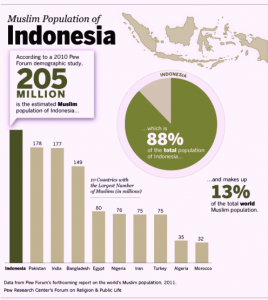 Indonesia Muslim Population