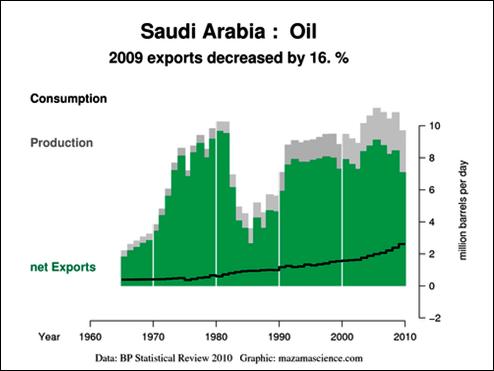 saudia arabia oil exports