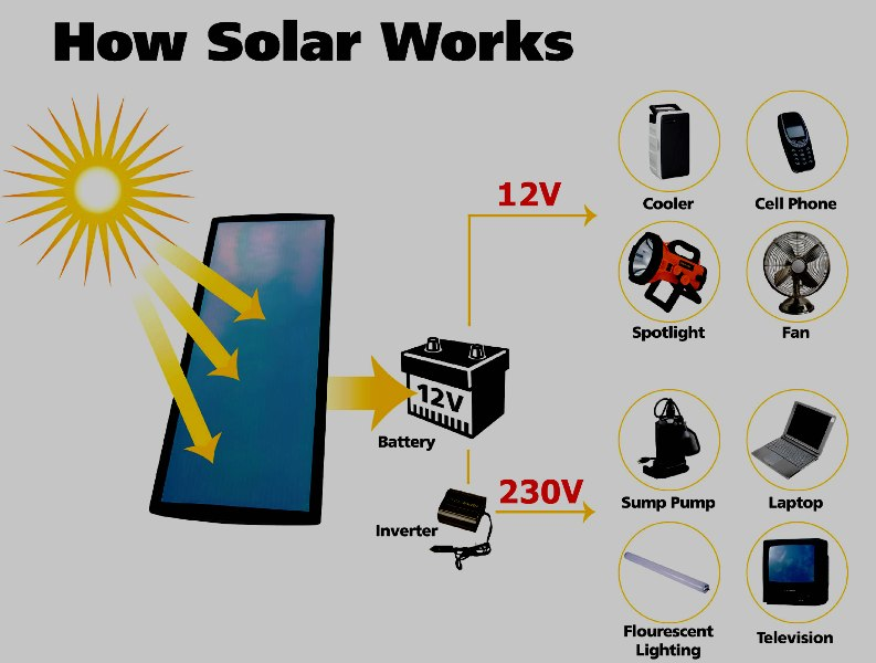 solar energy production system