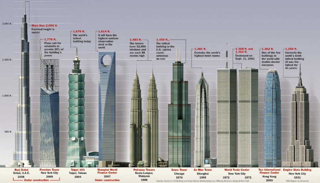 Tallest Buildings In The World By Countries Top Ten