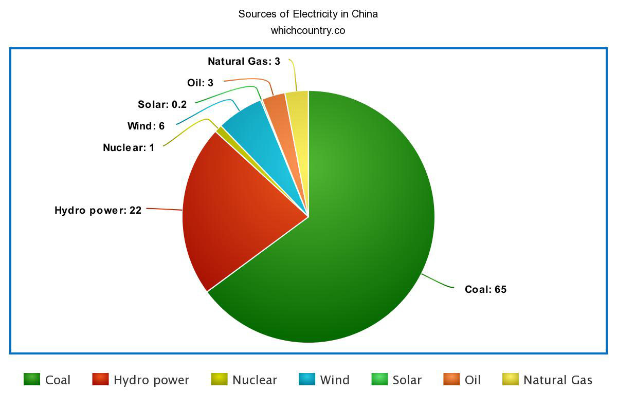 Sources of Electricity in China