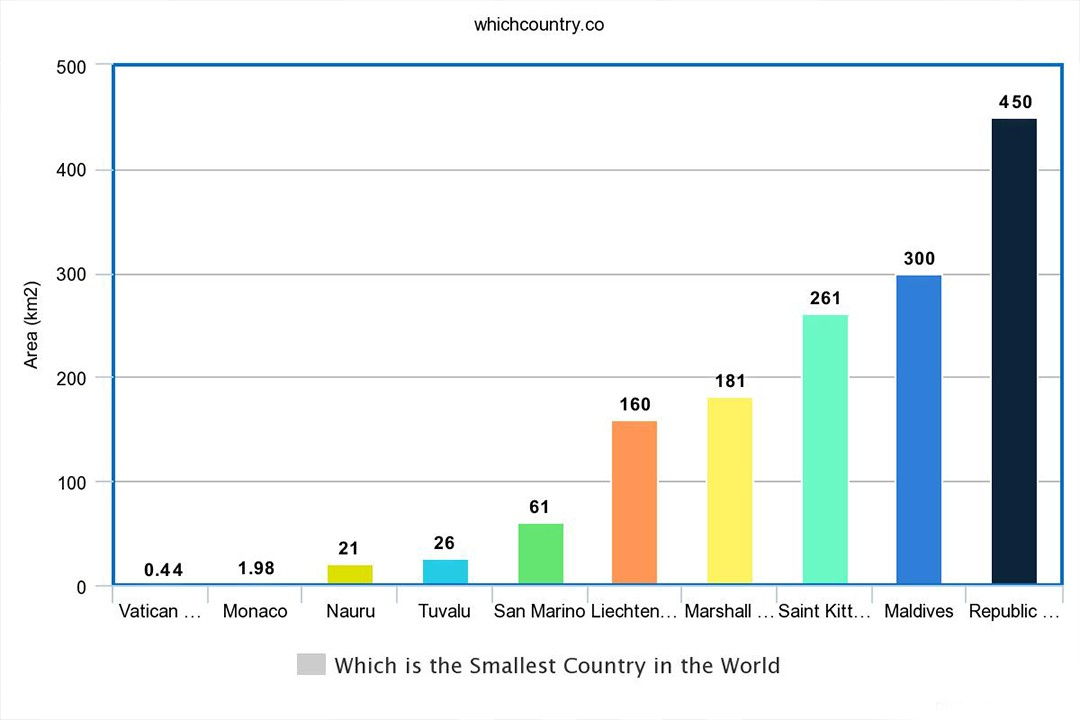 graph of shortest countries of the world