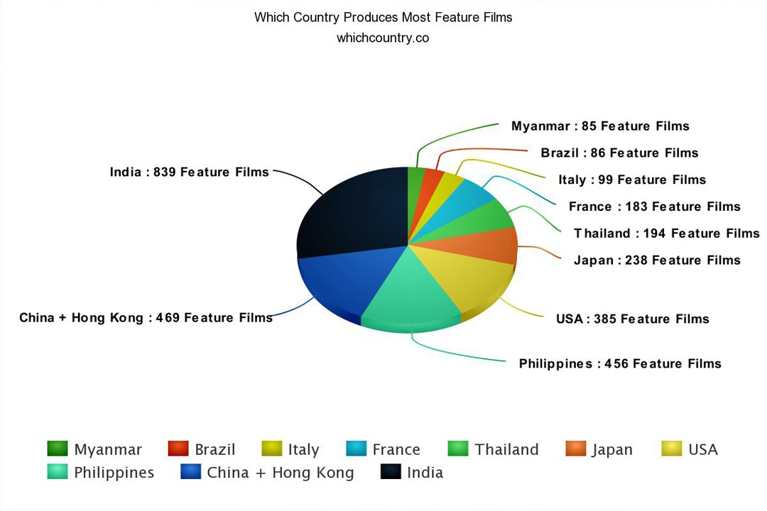 top countries with most feature films production