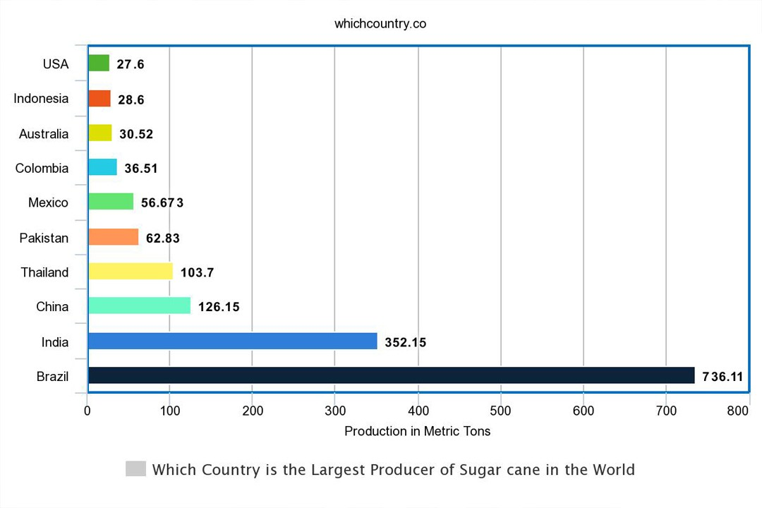 top countries with most sugarcane producing countries