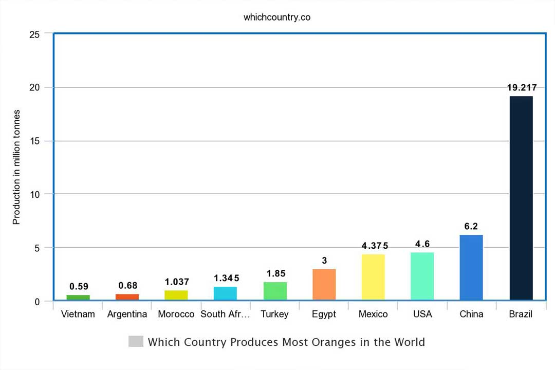 top countries with orange production in the world