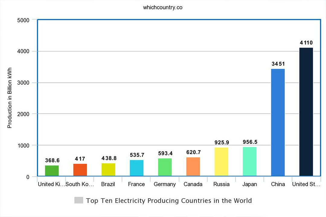Electricity Production By Country