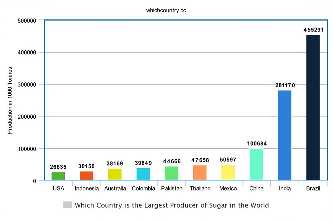largest sugar producing countries of the world