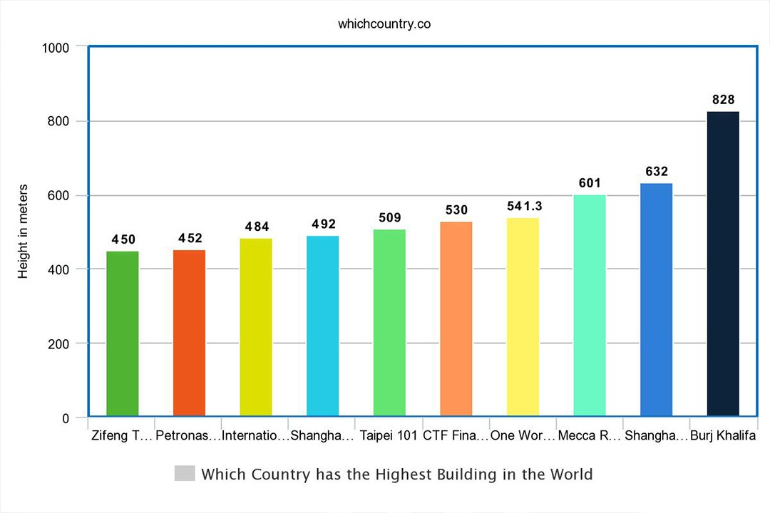 top ten highest buildings of the world