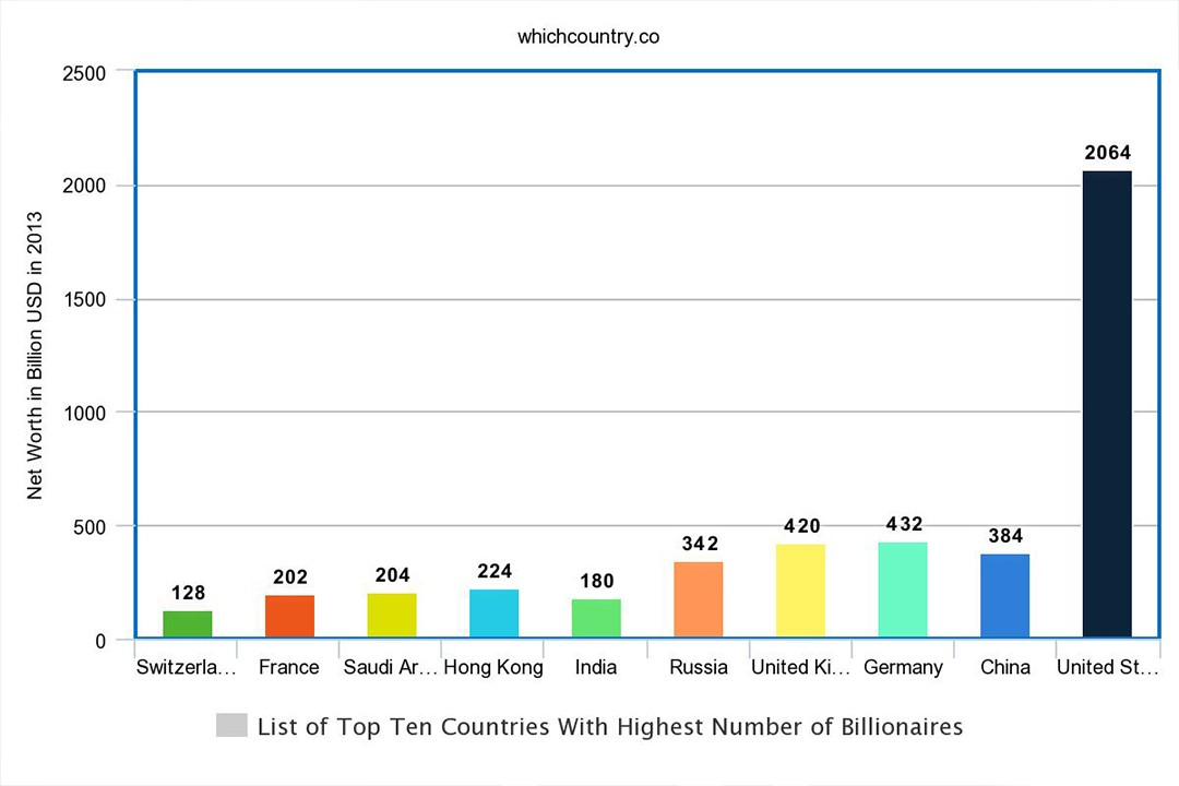 largest countries with most billionaires of the world