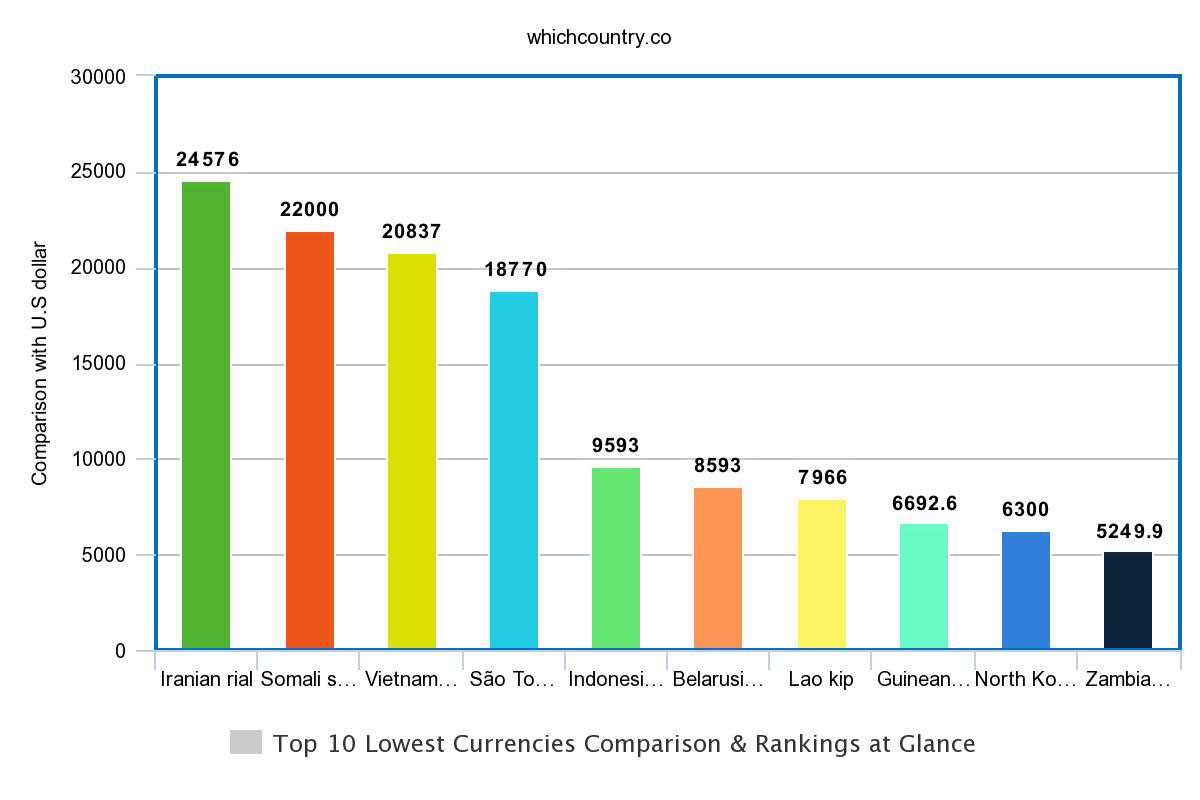 top cheapest currencies in the wolrd