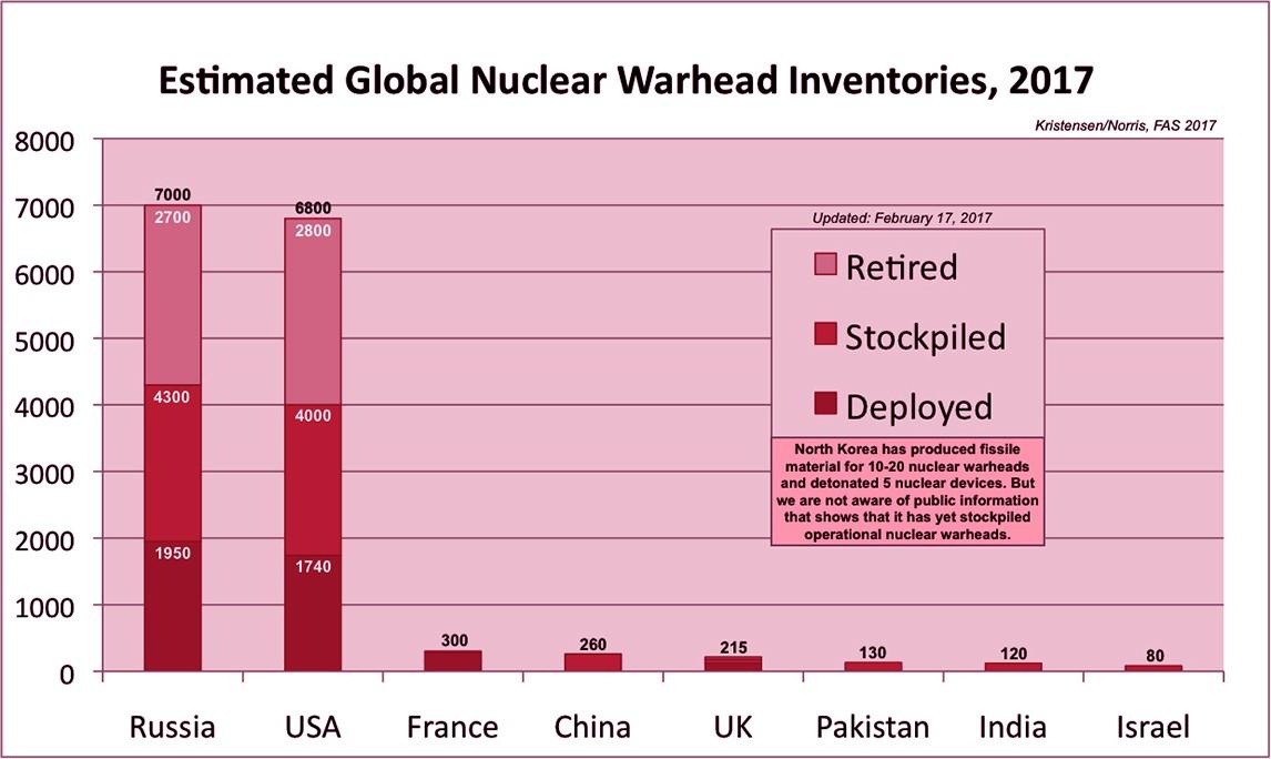Nuclear Power countries graph