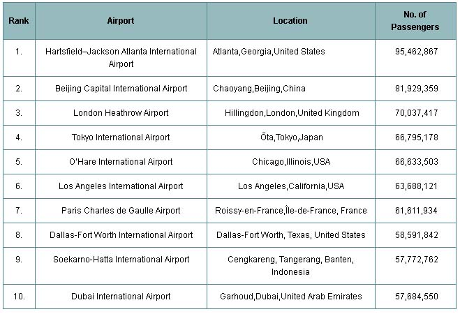 Top 10 Busiest Airports In the World by Passenger Traffic