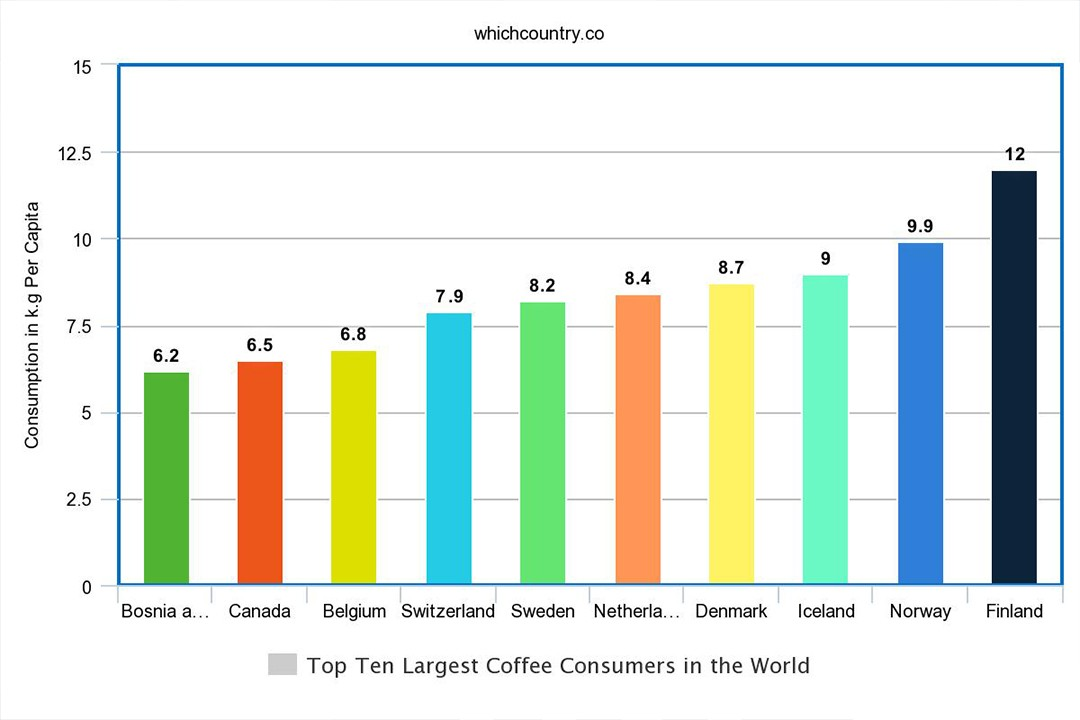 coffee from different types of countries