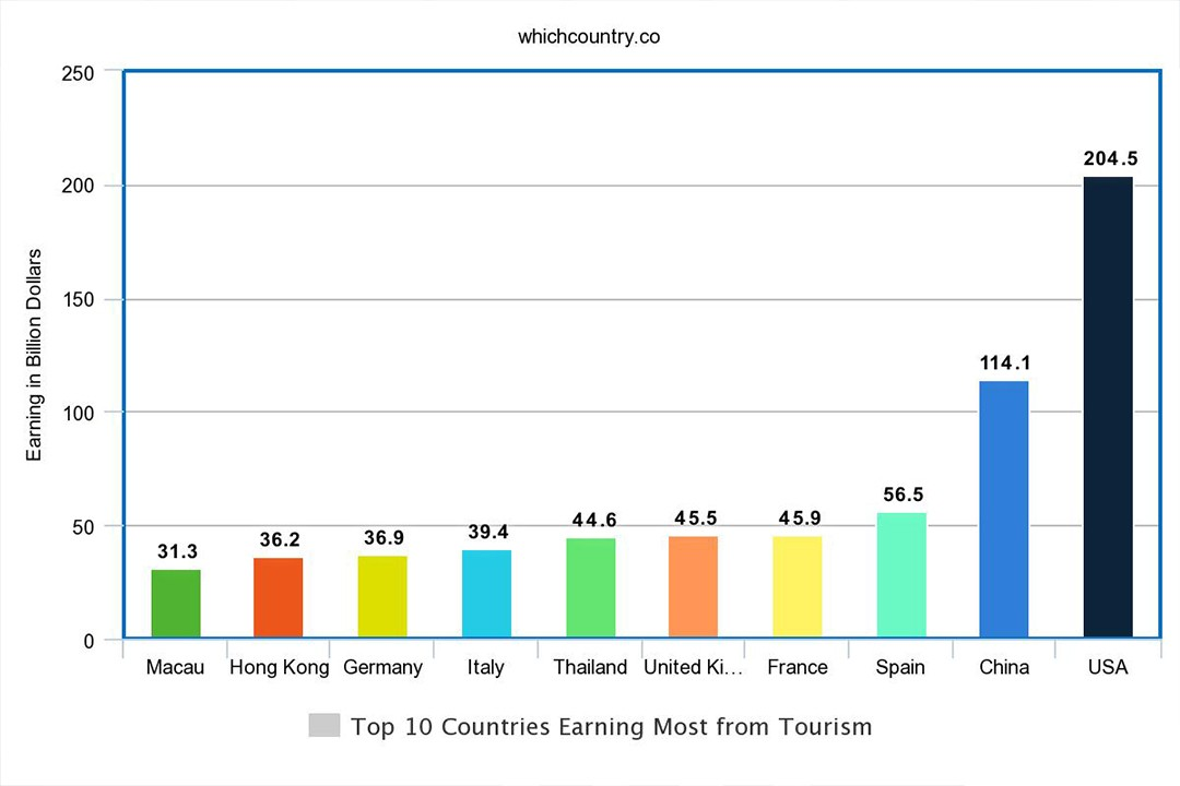 different countries earning from tourism