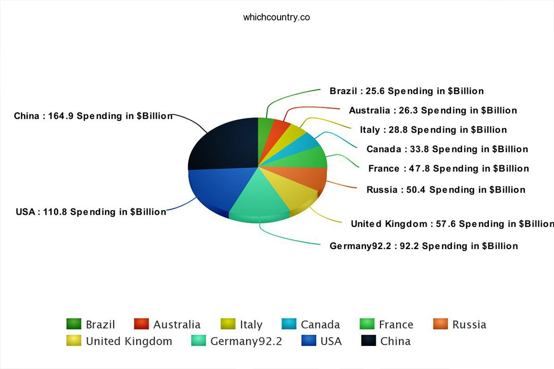 which country spend most on tourism