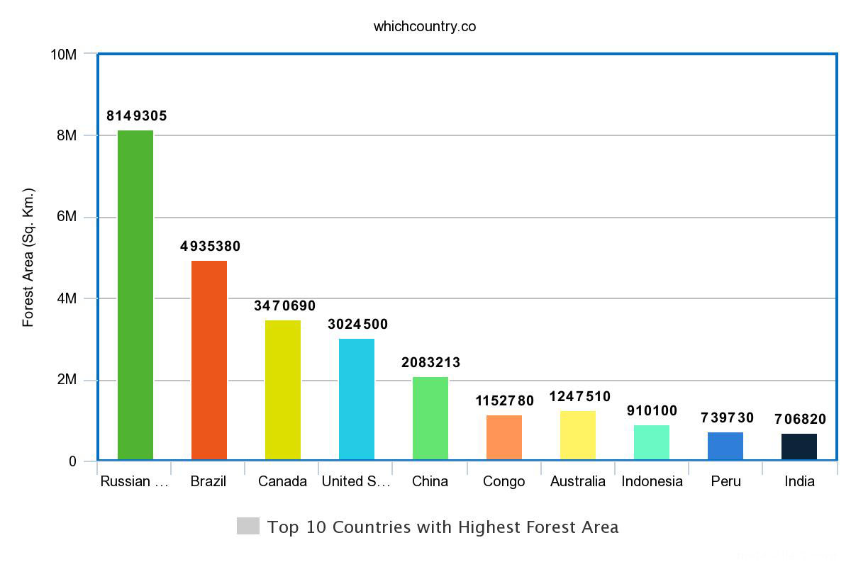 Top 10 Countries with Highest Forest Area