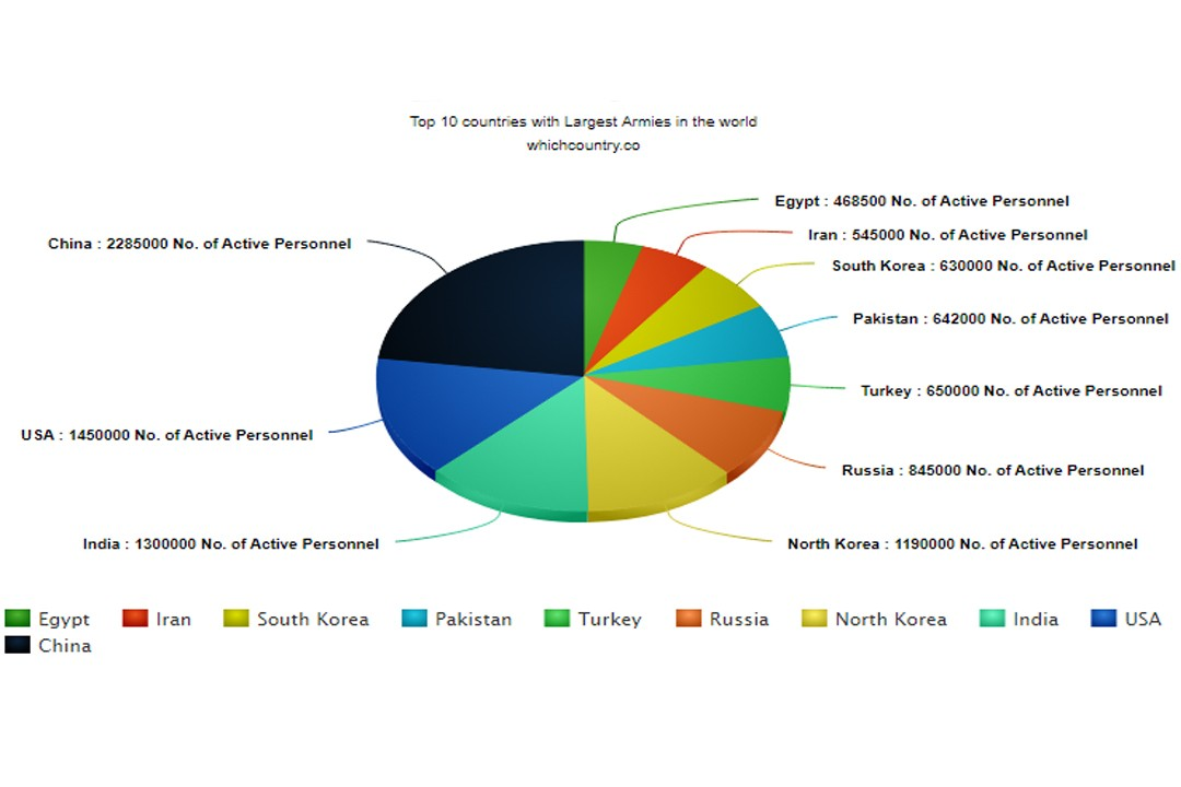 top military forces of different countries