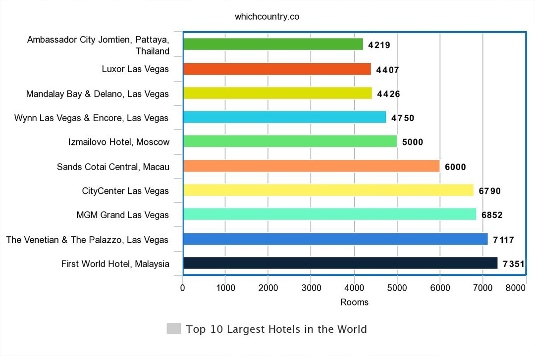 top countries with largest hotels in the world