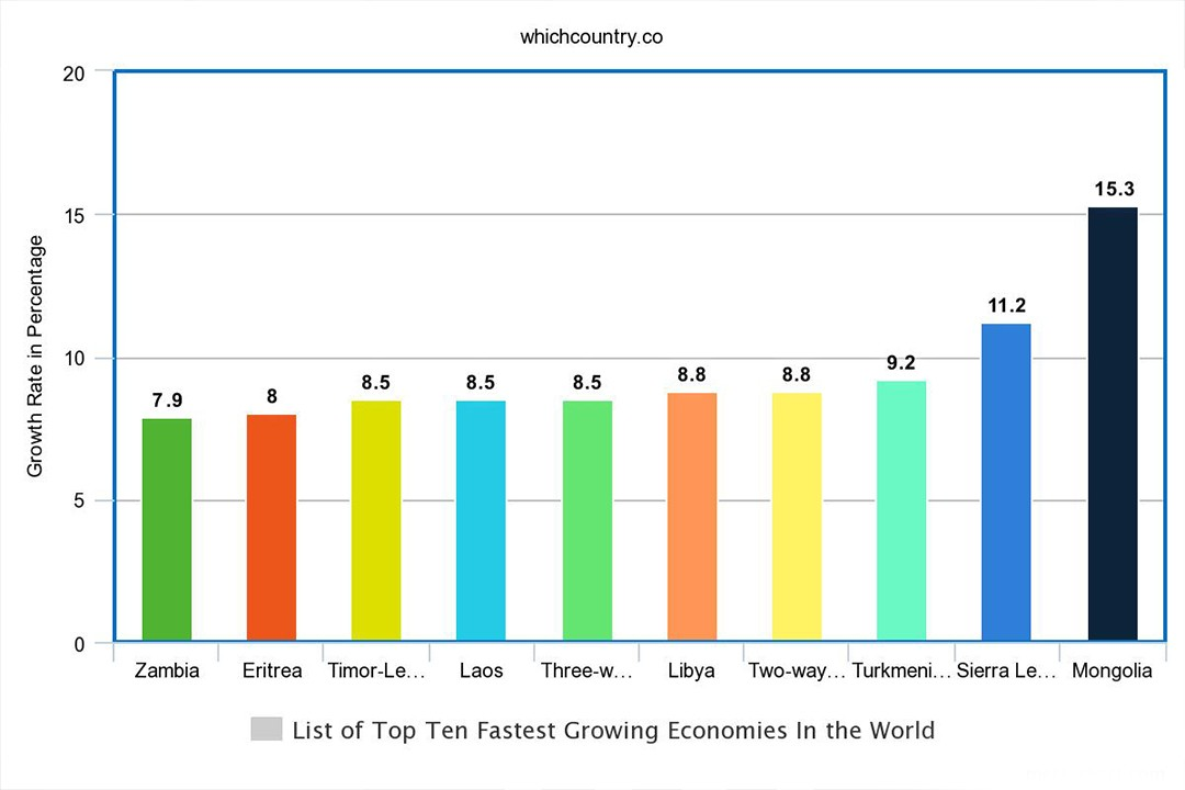 economy growth of different countries