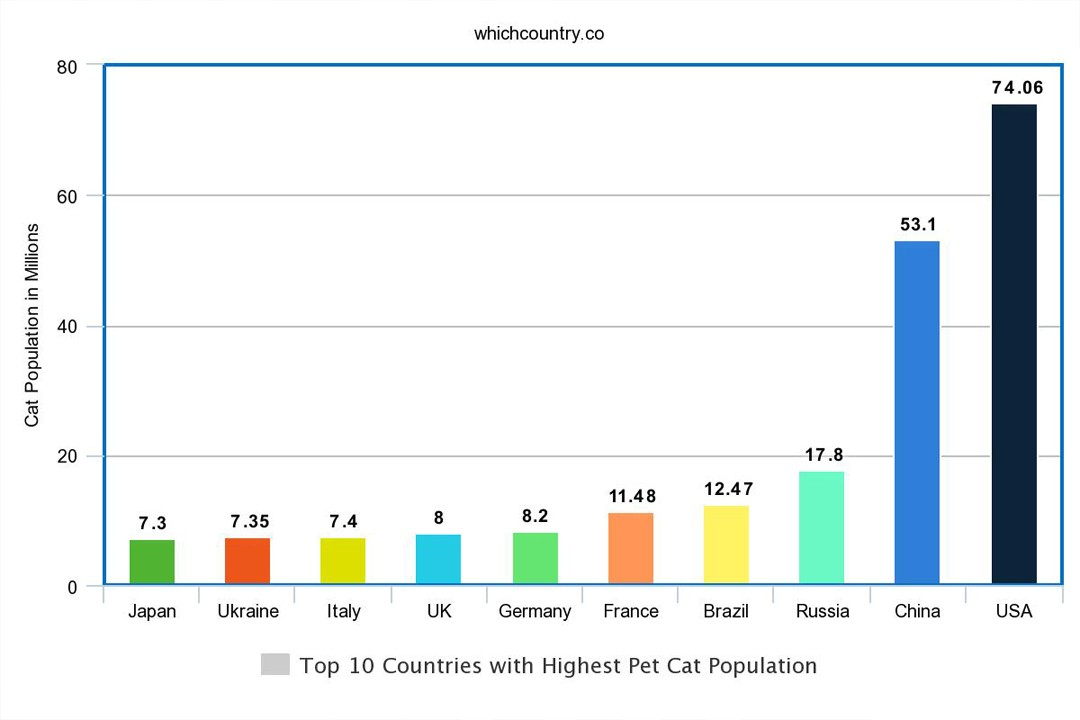 top countries with most cat population in the world
