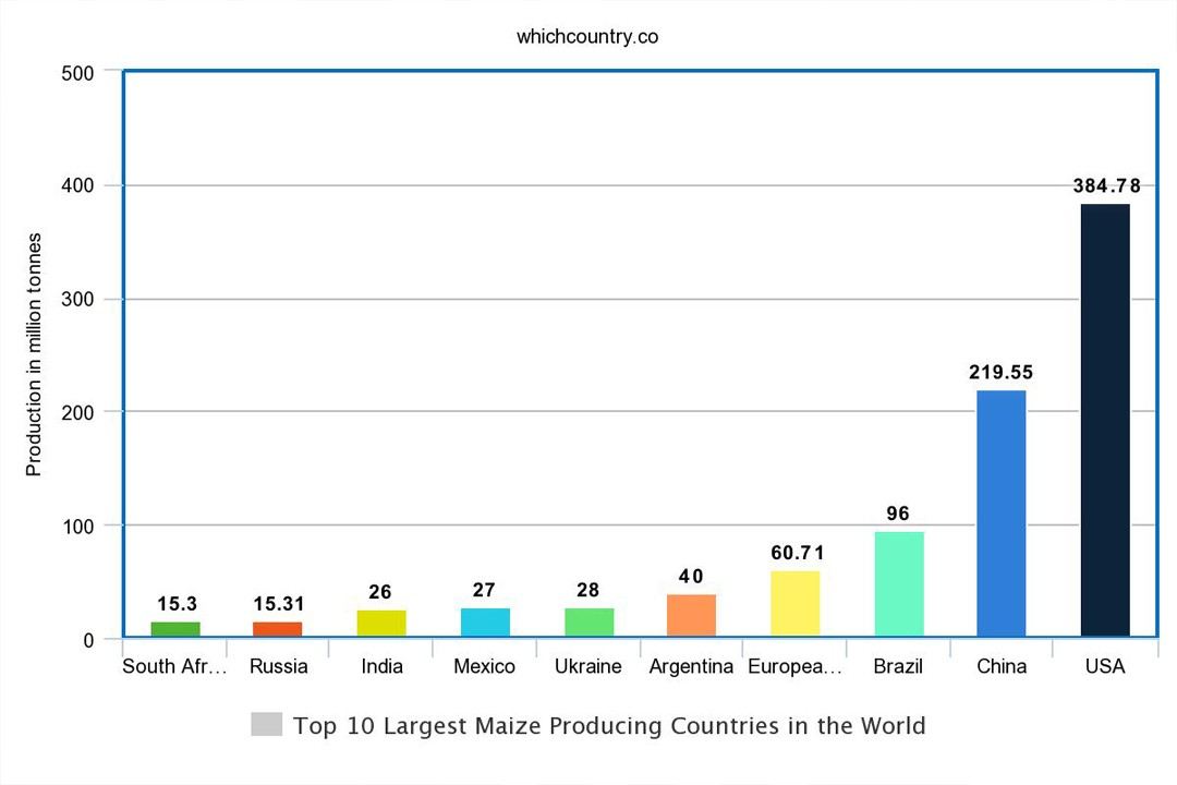 countries with top most corn production in the world