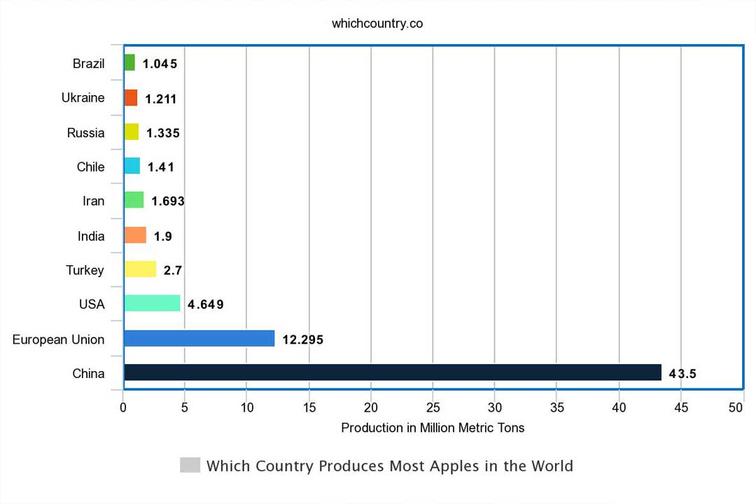 top apple producing countries in the world