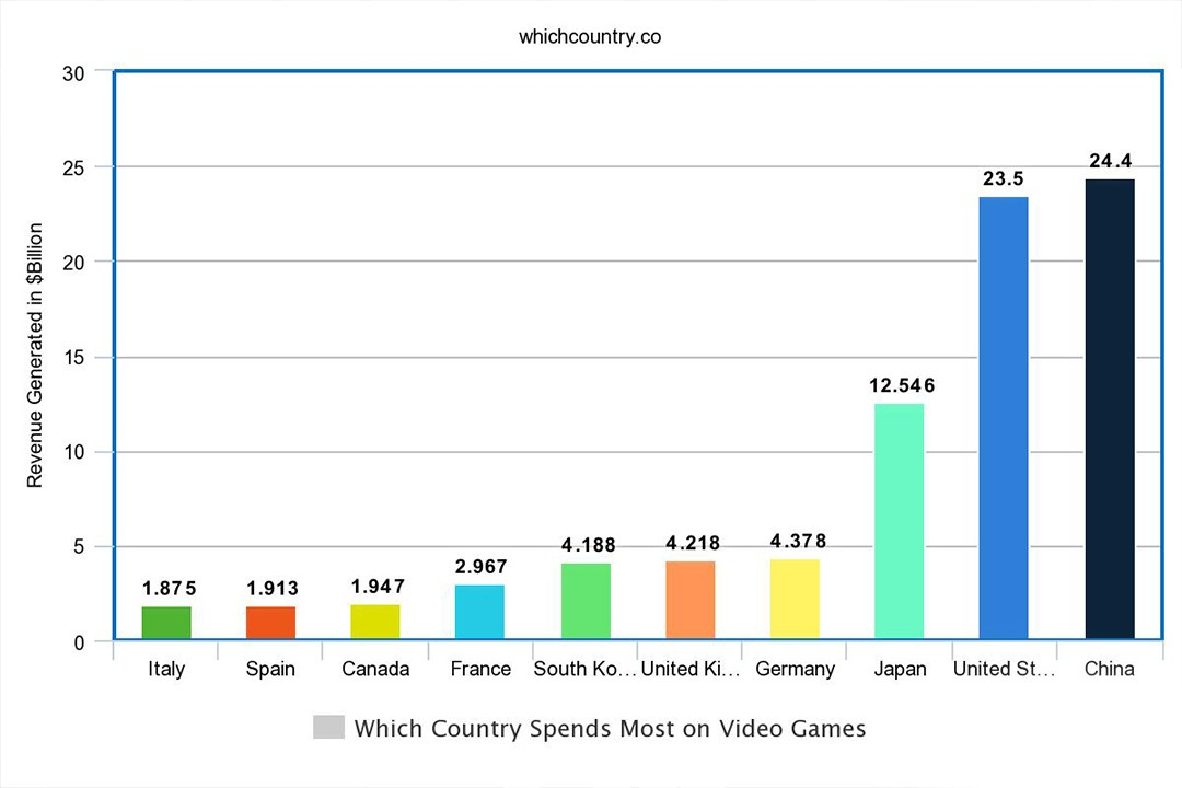 countries spending most on video games production