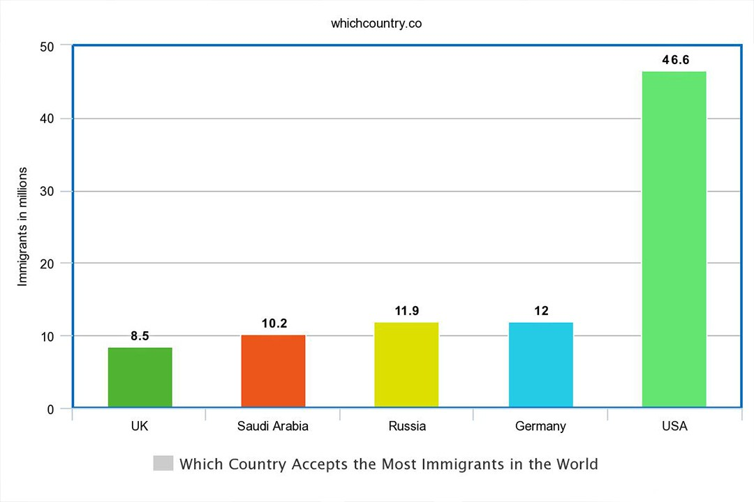 which country accept most immigration