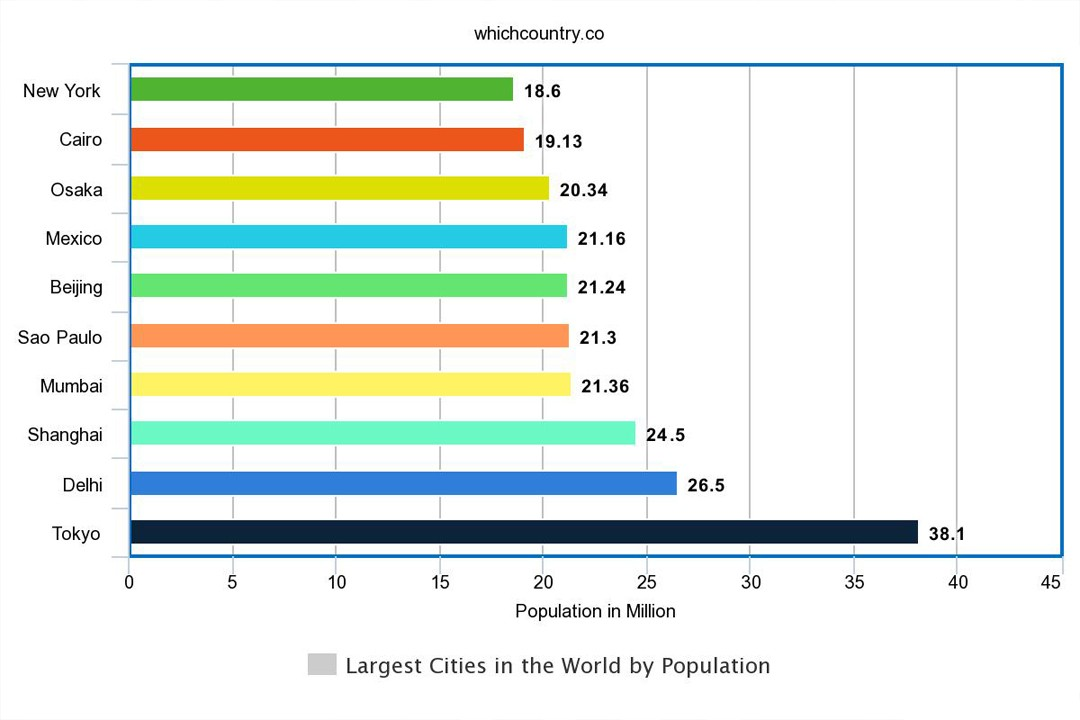most populated areas in the world