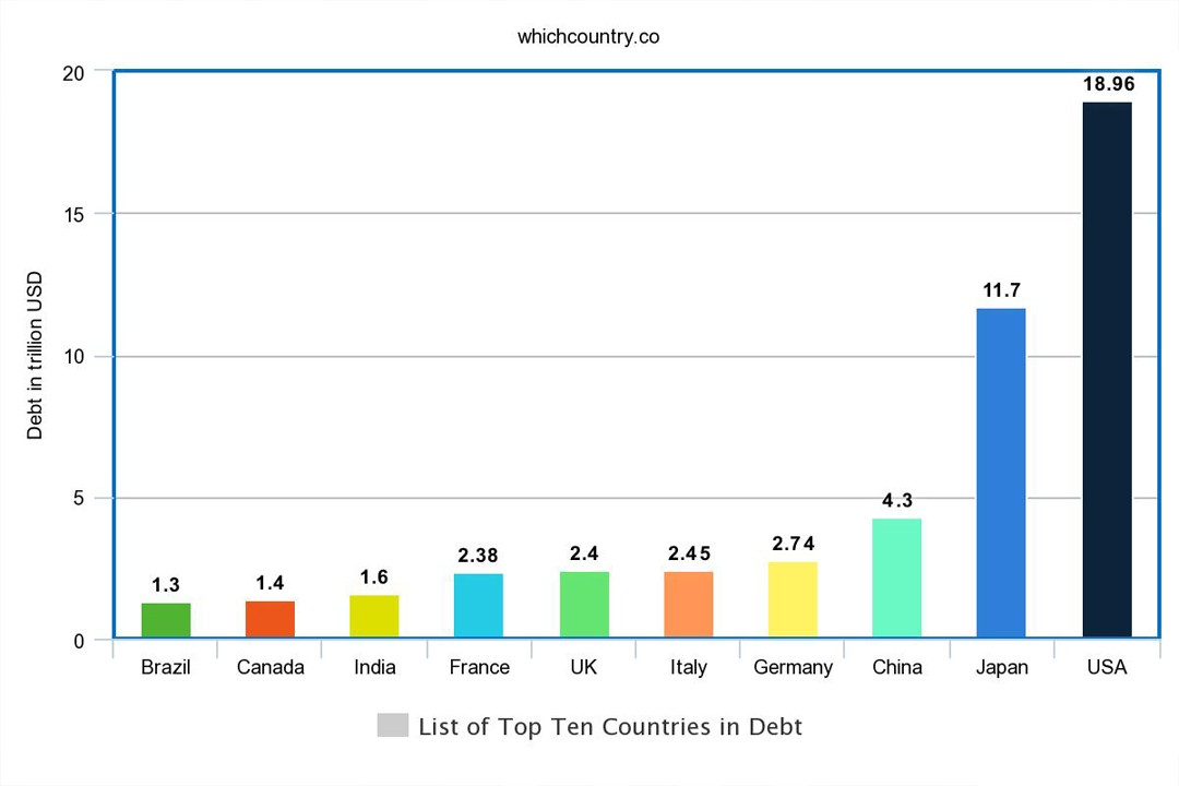 top ten countries with most debt in the world