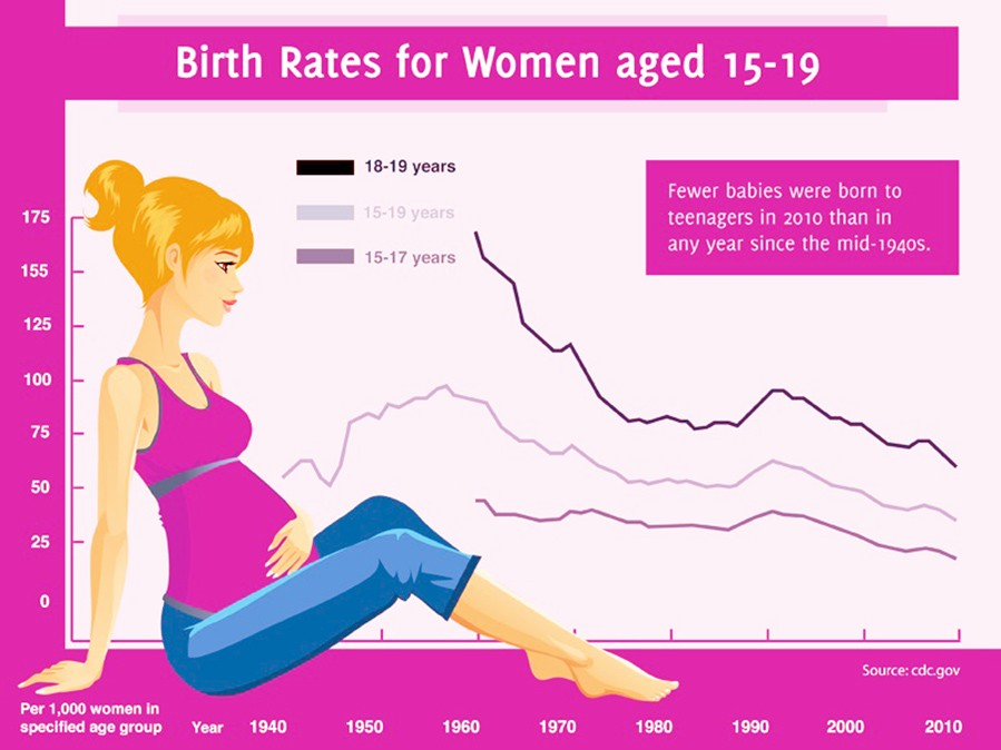 Teenage Pregnancy rates