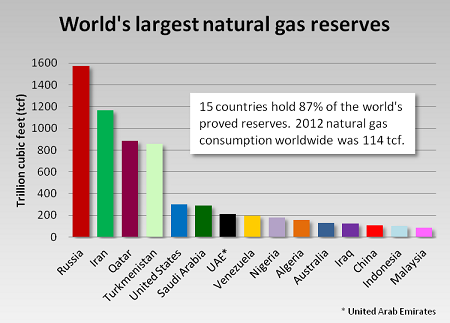 Which Country Has Most Gas Reserves in The World