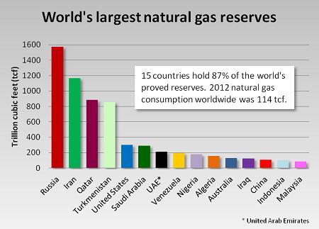 world-proven-reserves