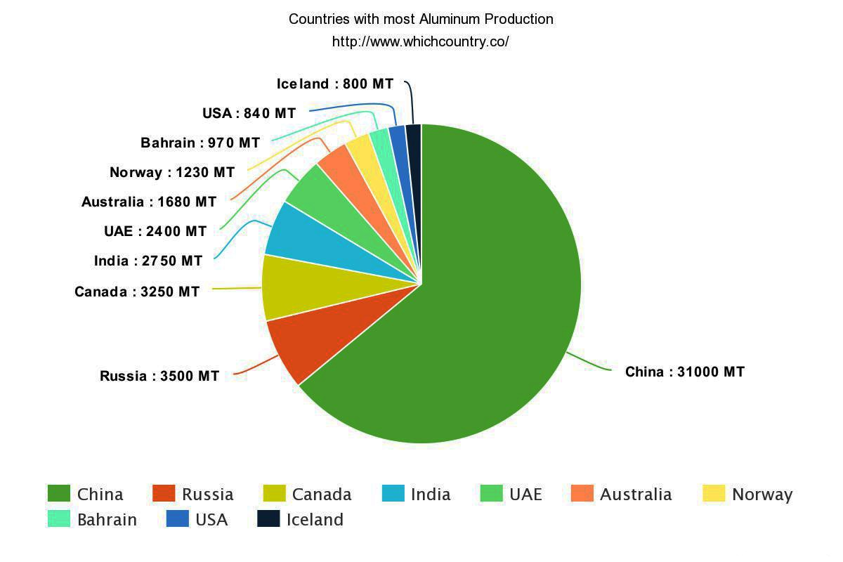 Countries with most Aluminum Production