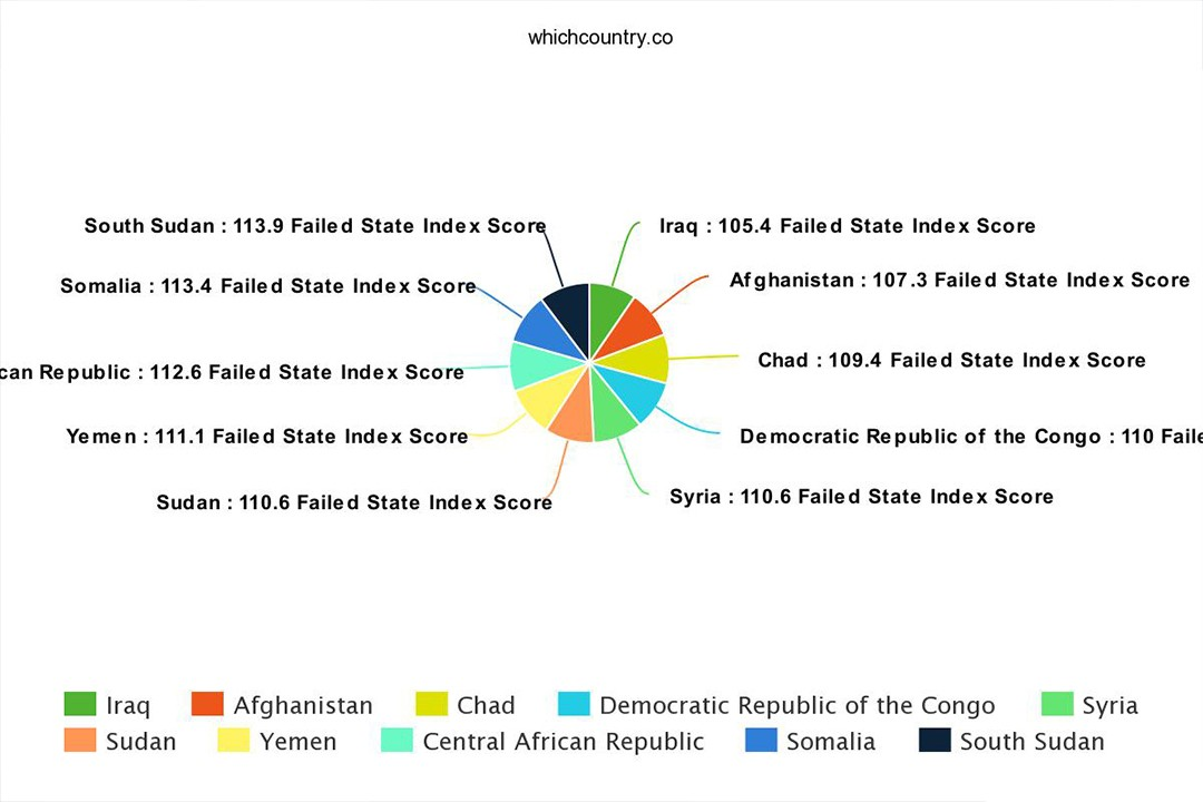 top failed states in the world