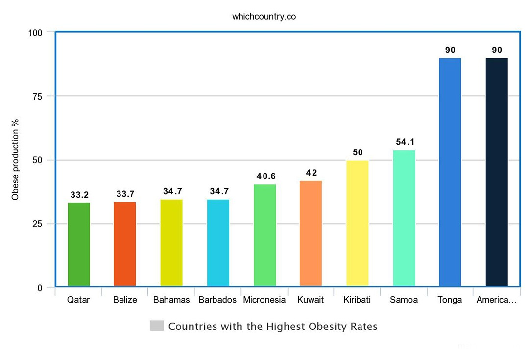 different countries with highest obesity rate