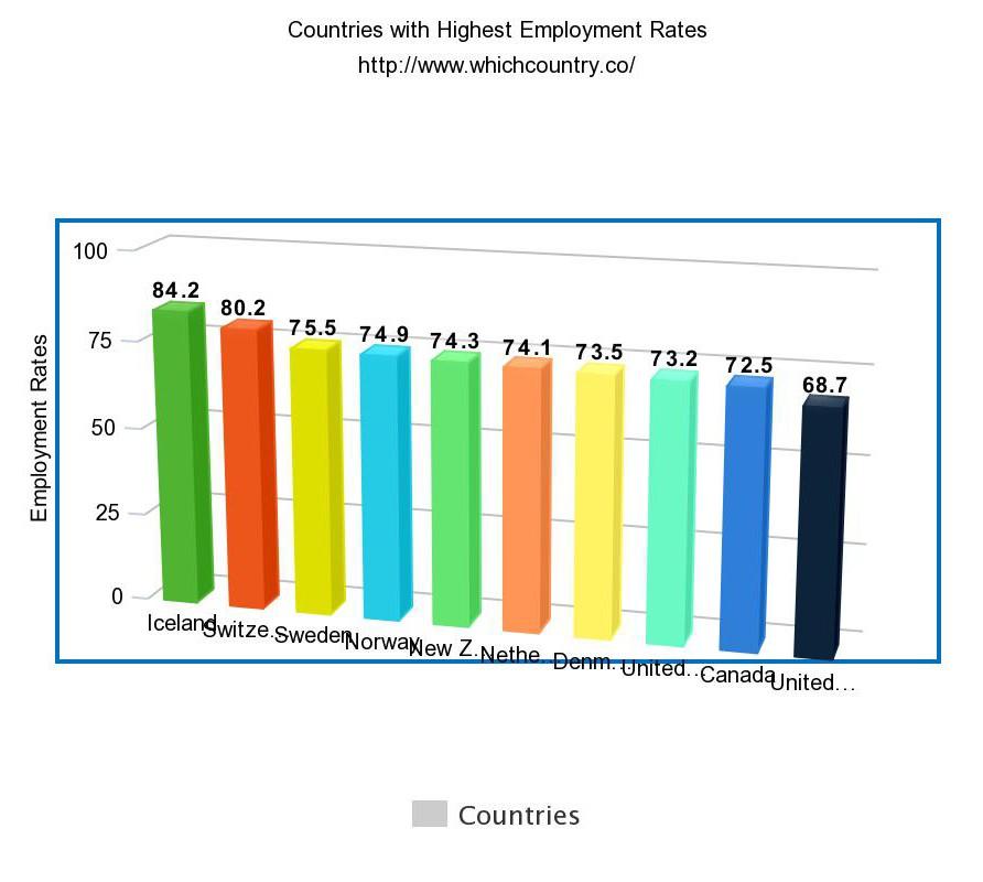 Highest Employment Rates