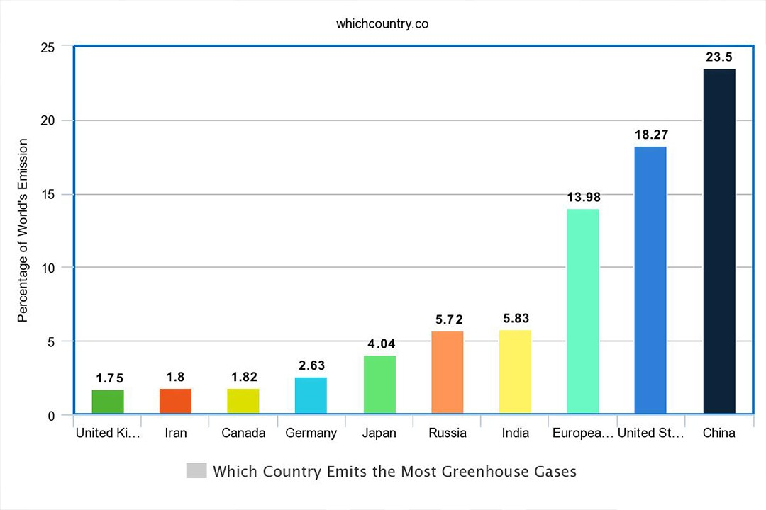 greenhouse gasses emitting from different countries of the world