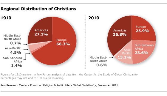 christianity statistics