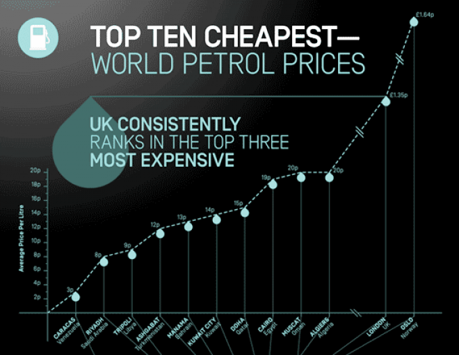 Cheapest Petrol prices by country
