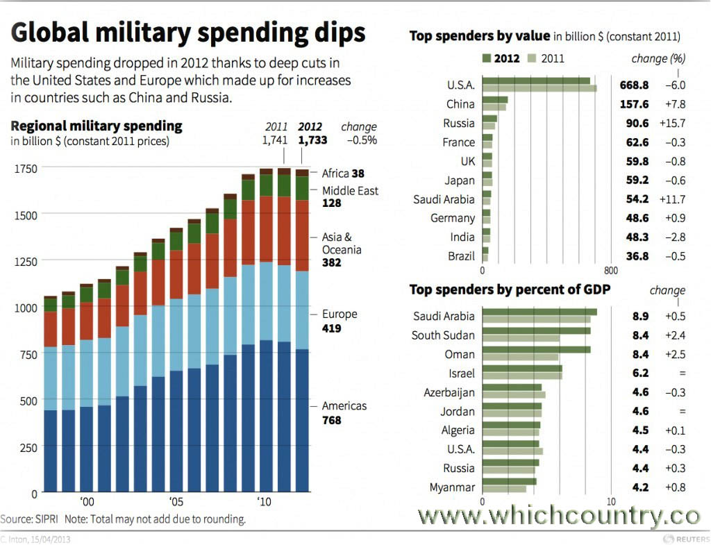 Global Military Expenditure Graph
