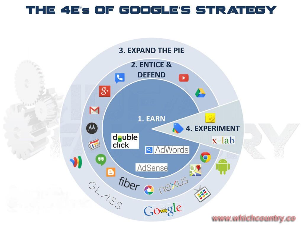 Google-Strategy-v2