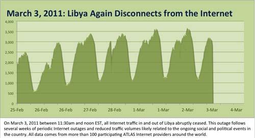 Libya internet worst speed