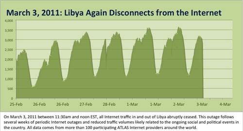 Libya internet worst speed