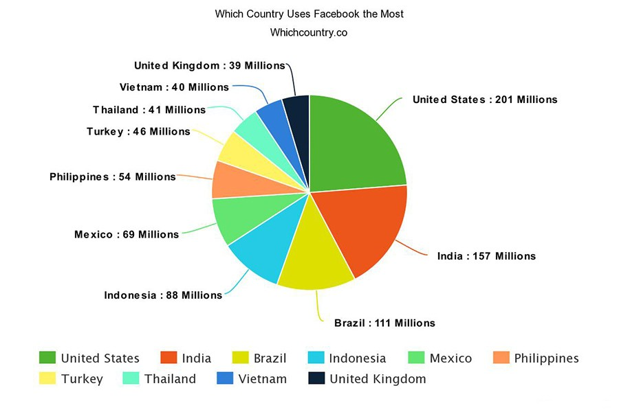 Which Country Uses Facebook the Most 2017