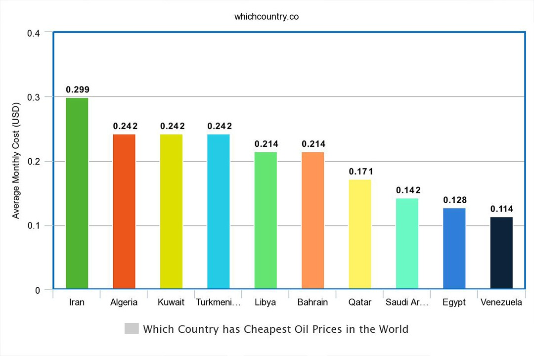 cheapest oil selling countries