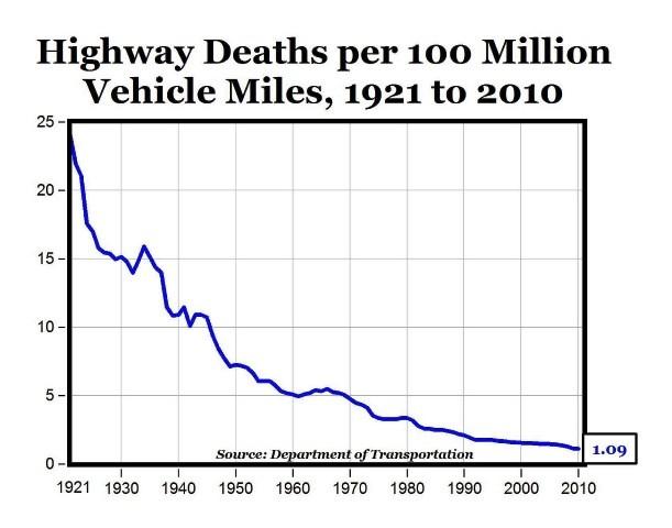 usa road deaths
