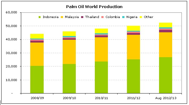 Top-Ten-Palm-Oil-Producer-2012