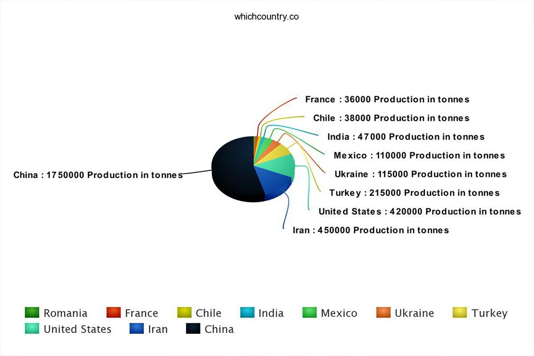 top countries with walnut production in the world