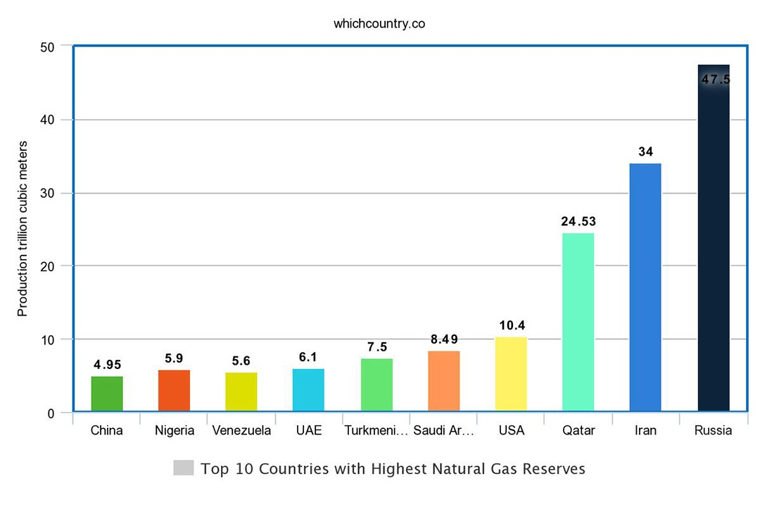 different countries with gas resources